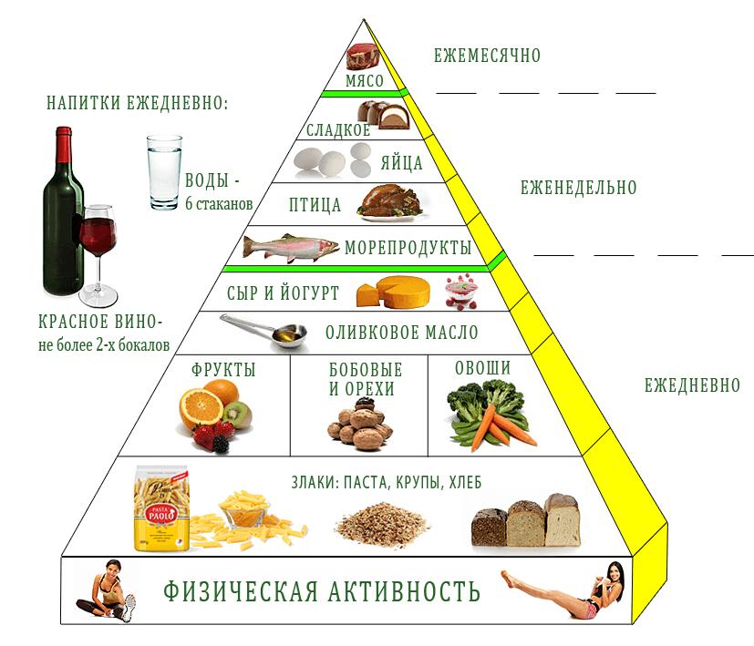 Средиземноморская диета таблица