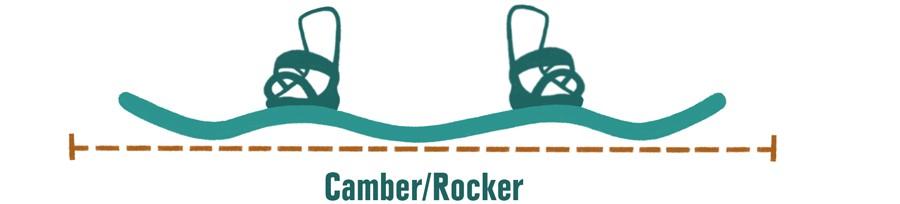 Camber/rocker