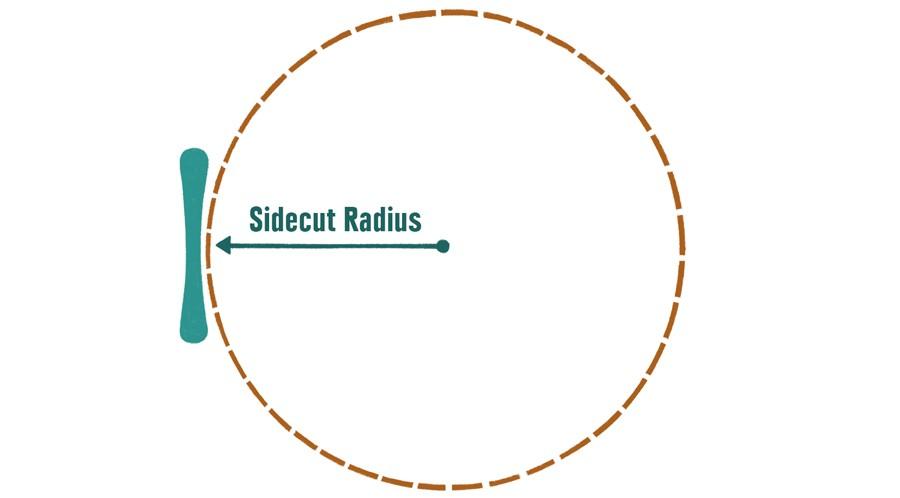 Радиус бокового выреза Сноуборд