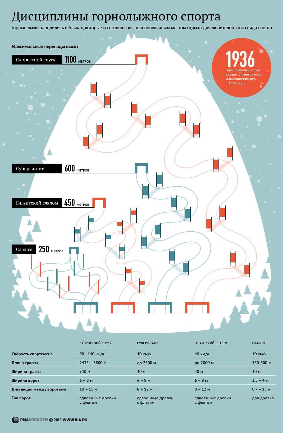 Дисциплины горнолыжного спорта